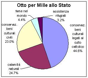 Distribuzione 8 per mille allo Stato (2004)