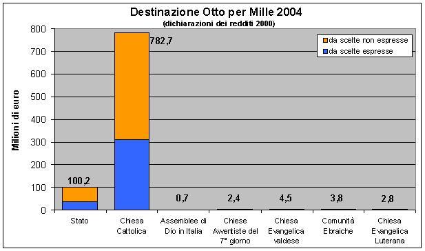 Distribuzione totale 8 per mille (2004)