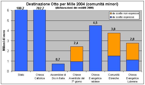 Distribuzione 8 per mille - chiese minori (2004)
