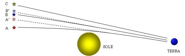 Deflessione relativistica della luce in un campo gravitazionale