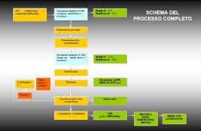 THOR - schema del processo completo
