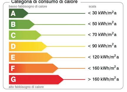 Categoria di consumo di calore