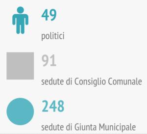om-infografica-2015_01-sedute_1