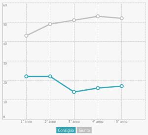 om-infografica-2015_01-sedute_2
