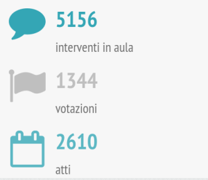 om-infografica-2015_01-sedute_3