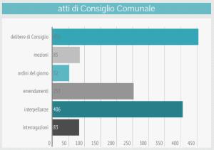 om-infografica-2015_02_atti_2