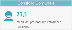 om-infografica-2015_04_presenze-voti_3