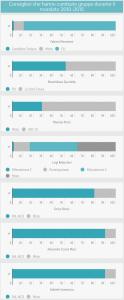 om-infografica-2015_06_gruppi_2